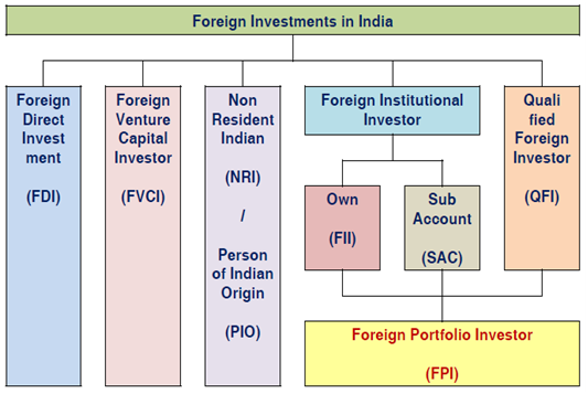 foreign direct investment and foreign portfolio investment